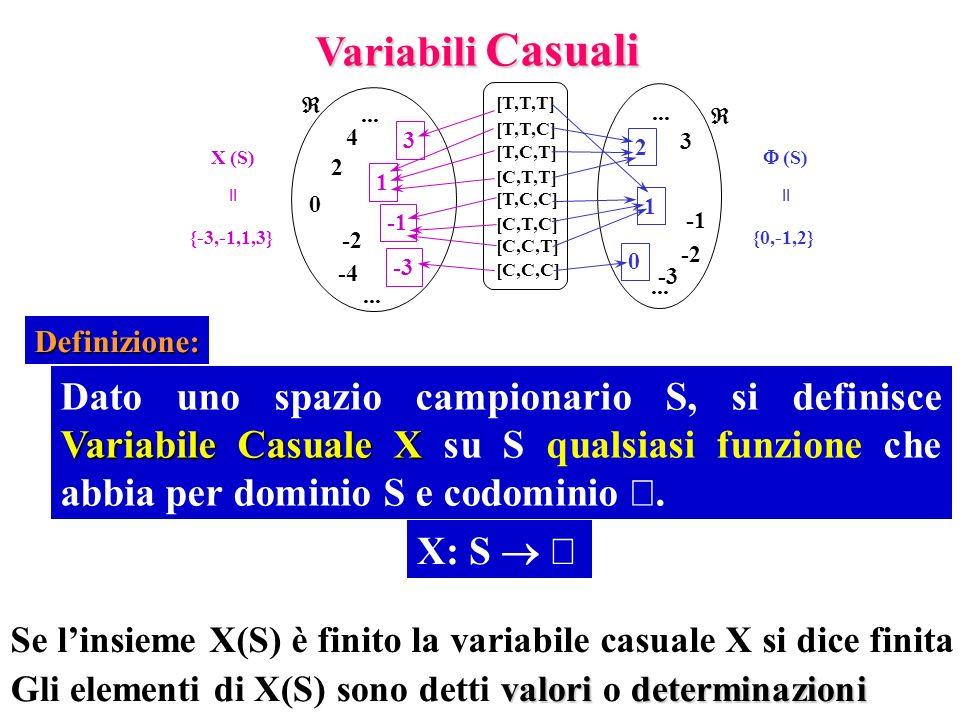 Variabili Casuali Â. ... 3. 1. -2. -1. -3. 2. [T,T,T] [C,T,C] [T,C,T] [T,C,C] [C,C,C] [T,T,C]